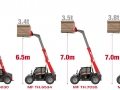 MFTH Telehandler Range - photo 7